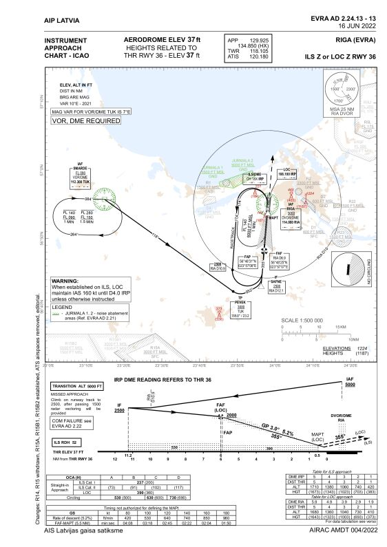 ILS instrument approach chart, runway 36, Riga (EVRA)
